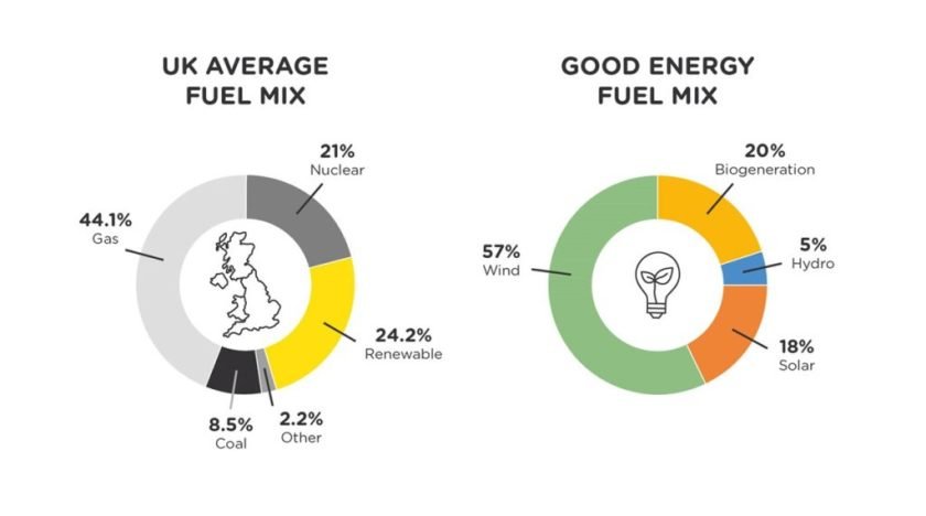 uk fuel mix v good energy fuel mix 2018