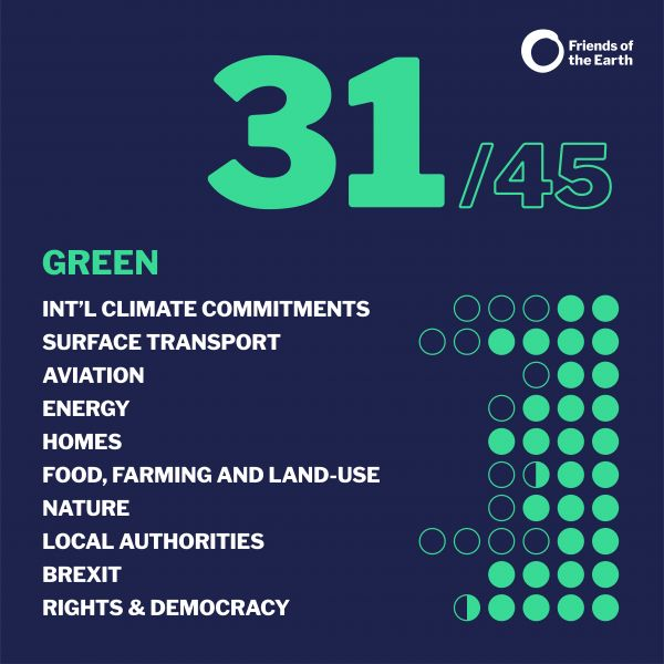 Friends of the earth election manifesto score: Green
