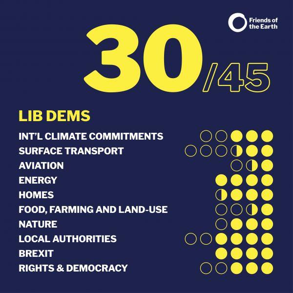 Friends of the earth election manifesto score: Liberal Democrat