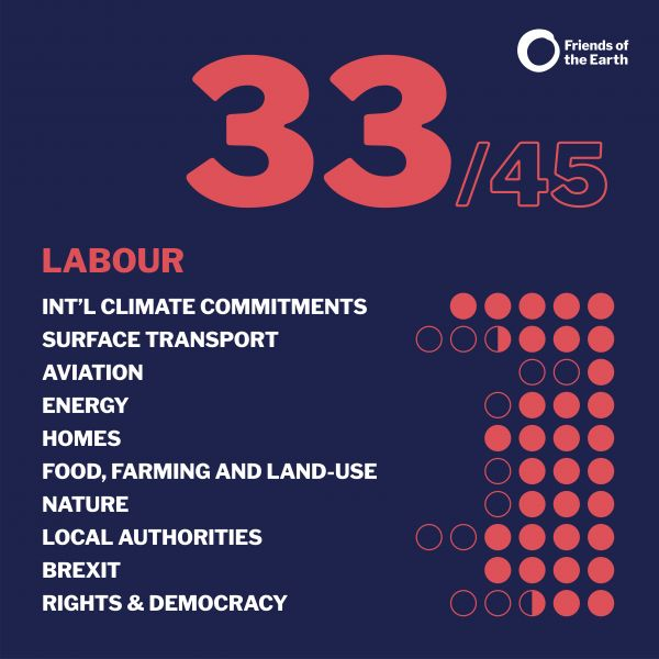 Friends of the earth election manifesto score: Labour
